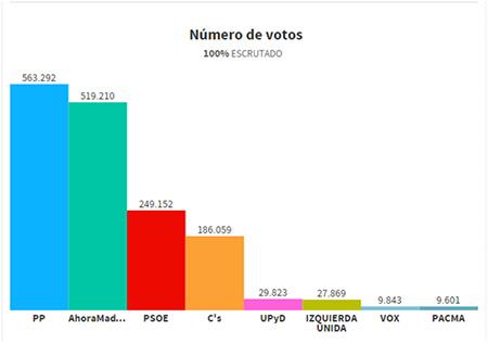 Número de votos